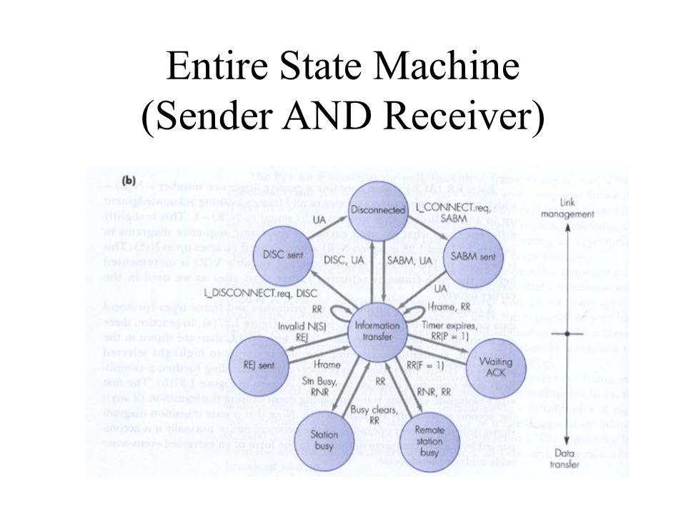 Entire State Machine (Sender AND Receiver)
