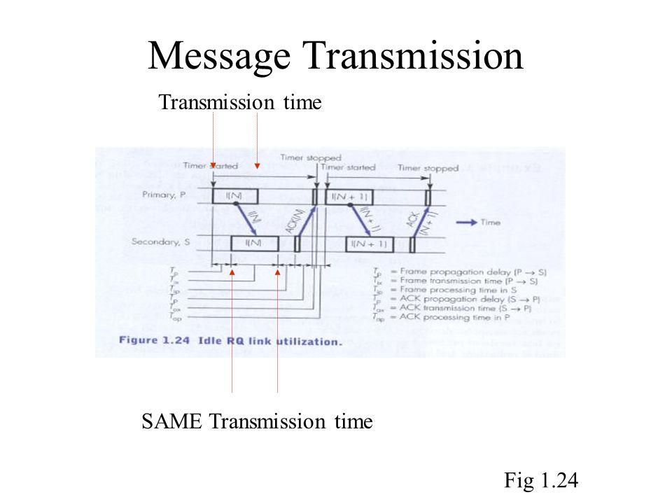 Message Transmission SAME Transmission time Transmission time Fig 1.24