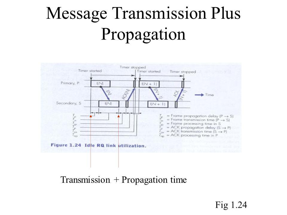 Message Transmission Plus Propagation Transmission + Propagation time Fig 1.24