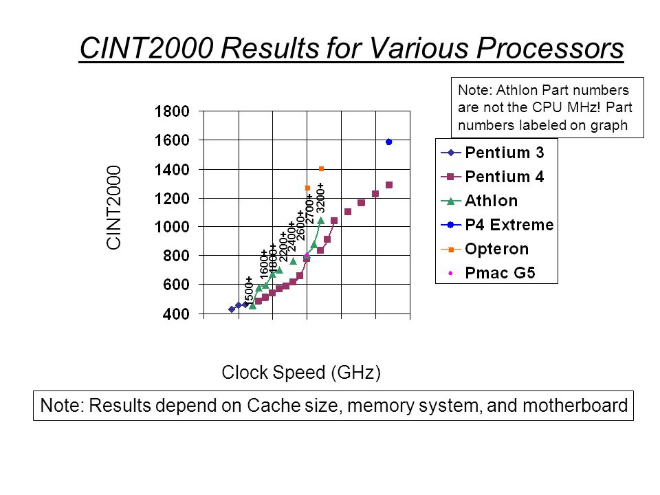CINT2000 Results for Various Processors Clock Speed (GHz) CINT2000 Note: Results depend on Cache size, memory system, and motherboard Note: Athlon Part numbers are not the CPU MHz.