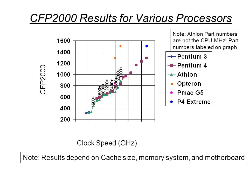 CFP2000 Results for Various Processors Note: Results depend on Cache size, memory system, and motherboard Clock Speed (GHz) CFP2000 Note: Athlon Part numbers are not the CPU MHz.