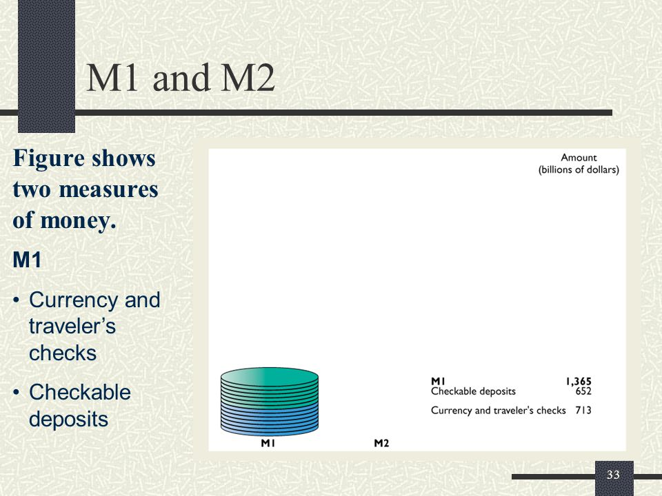 33 M1 and M2 Figure shows two measures of money. M1 Currency and traveler's checks Checkable deposits