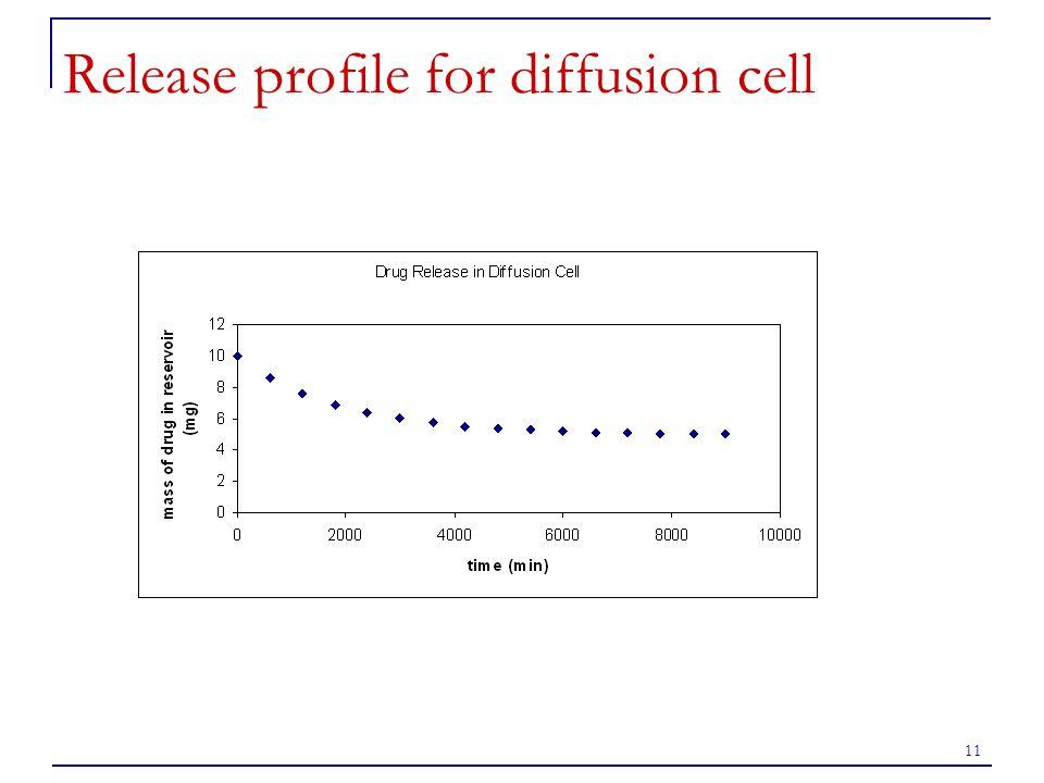 11 Release profile for diffusion cell