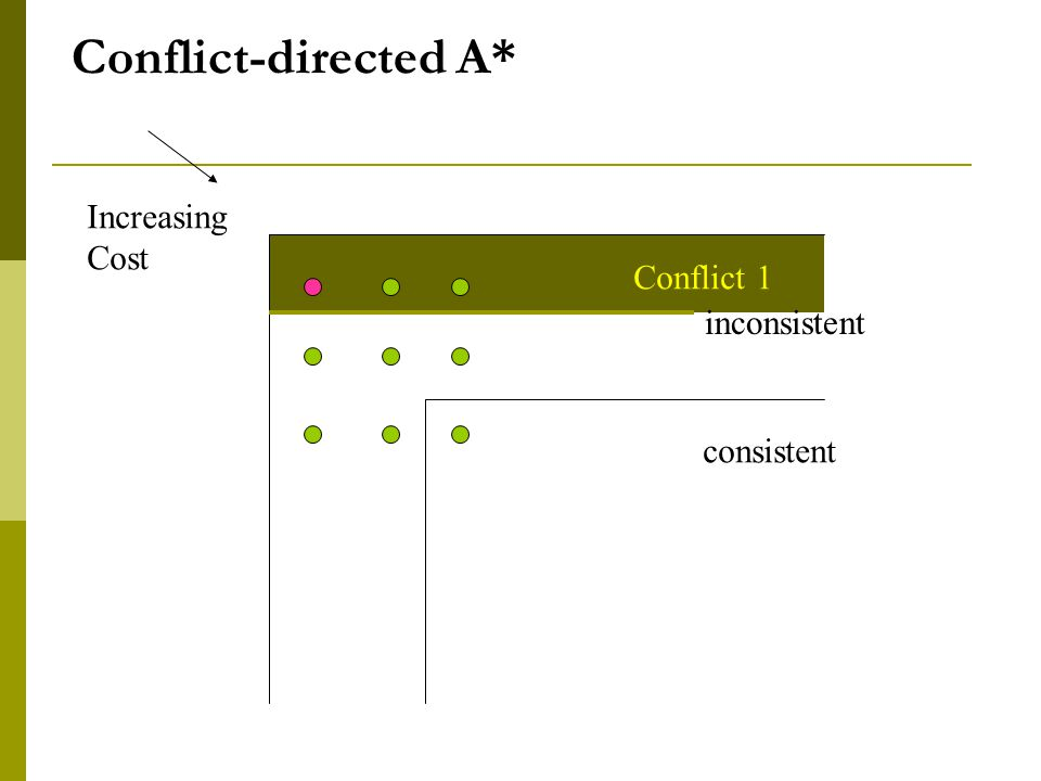 Increasing Cost Conflict 1 Conflict-directed A* consistent inconsistent
