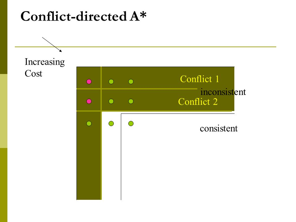 Increasing Cost Conflict 2 Conflict 1 Conflict-directed A* consistent inconsistent