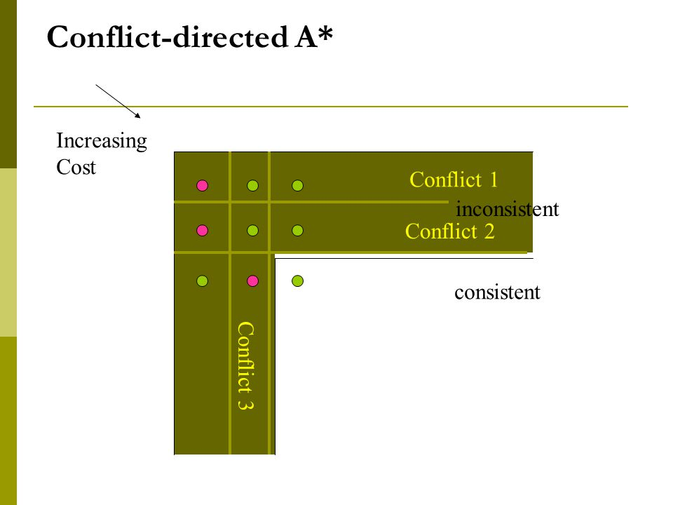 Increasing Cost Conflict 3 Conflict 2 Conflict 1 Conflict-directed A* consistent inconsistent