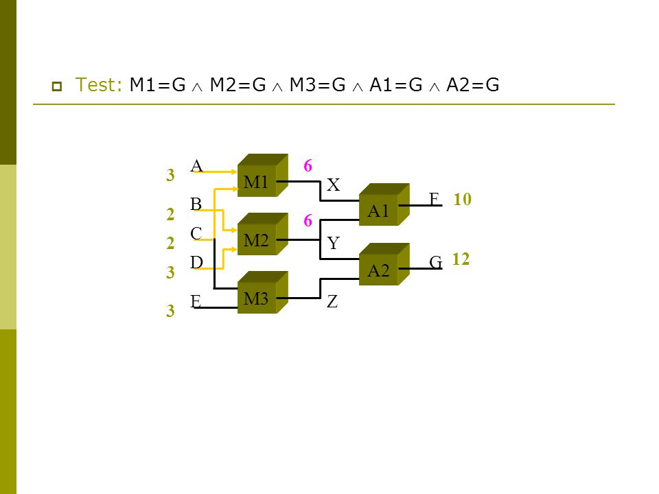  Test: M1=G  M2=G  M3=G  A1=G  A2=G 3 2 2 3 3 10 M1 M2 M3 A1 A2 A B C D E F G X Y Z 12 6 6