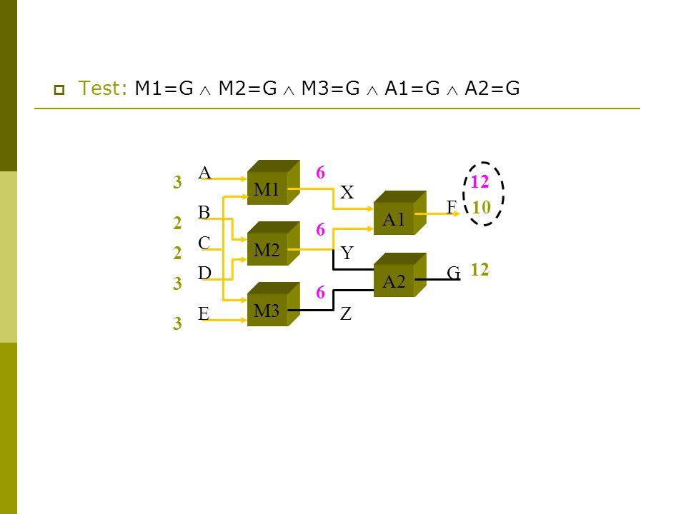  Test: M1=G  M2=G  M3=G  A1=G  A2=G 3 2 2 3 3 10 M1 M2 M3 A1 A2 A B C D E F G X Y Z 12 6 6 6