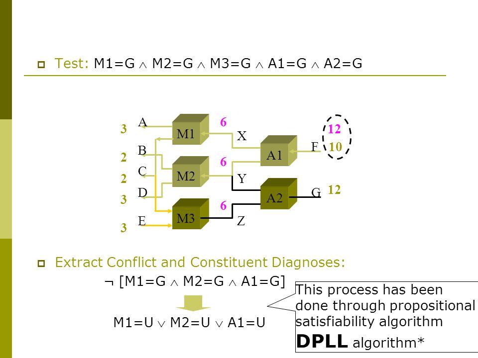  Test: M1=G  M2=G  M3=G  A1=G  A2=G  Extract Conflict and Constituent Diagnoses: ¬ [M1=G  M2=G  A1=G] M1=U  M2=U  A1=U 3 2 2 3 3 10 M1 M2 M3 A1 A2 A B C D E F G X Y Z 12 6 6 6 This process has been done through propositional satisfiability algorithm DPLL algorithm*
