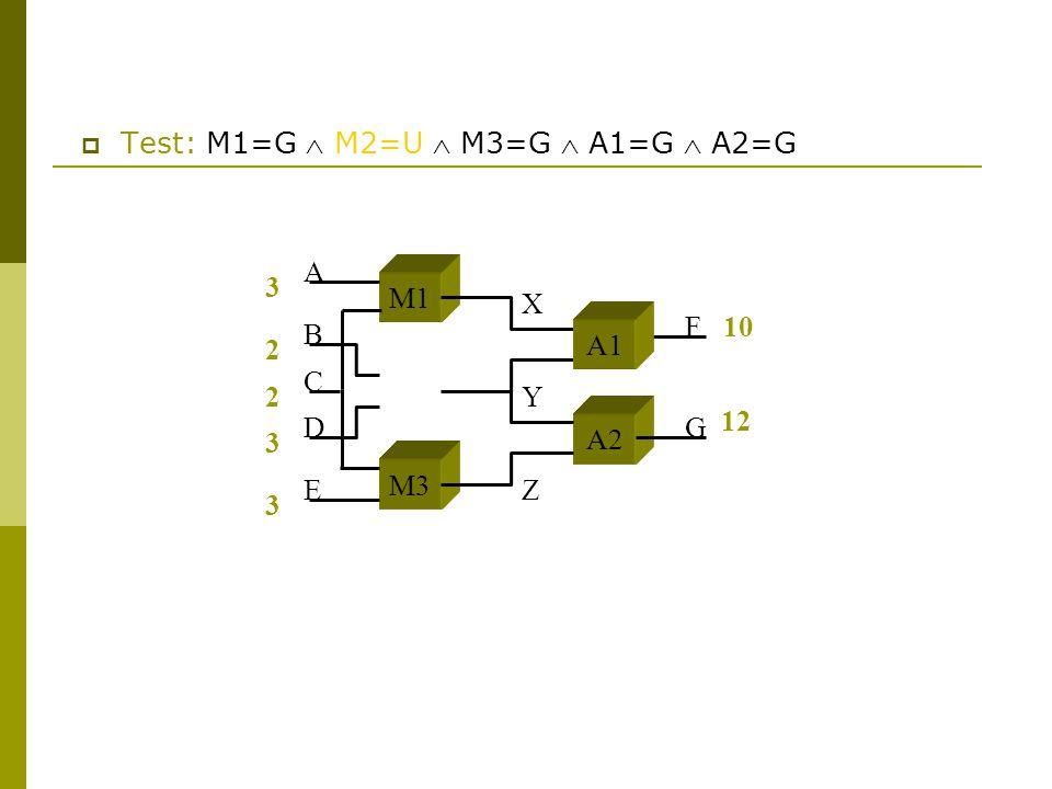  Test: M1=G  M2=U  M3=G  A1=G  A2=G 3 2 2 3 3 10 M1 M3 A2 A B C D E F G X Y Z 12 A1