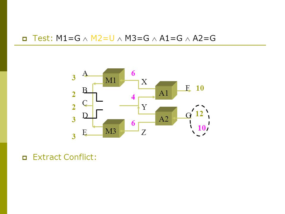 M1 M3 A2 A B C D E F G X Y Z  Test: M1=G  M2=U  M3=G  A1=G  A2=G A1  Extract Conflict: