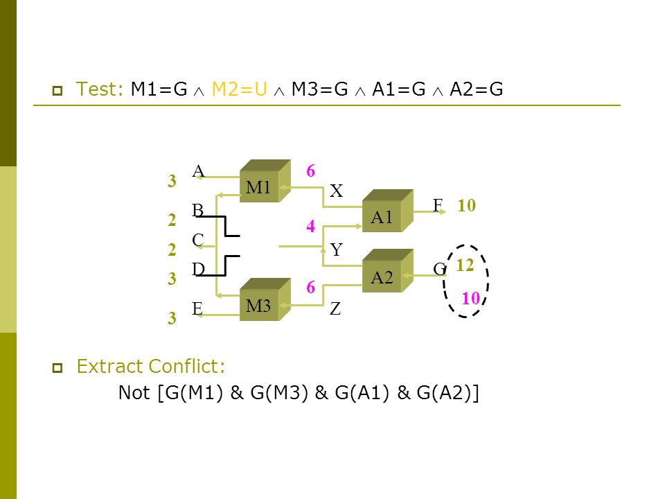 M1 M3 A2 A B C D E F G X Y Z  Test: M1=G  M2=U  M3=G  A1=G  A2=G A1  Extract Conflict: Not [G(M1) & G(M3) & G(A1) & G(A2)]