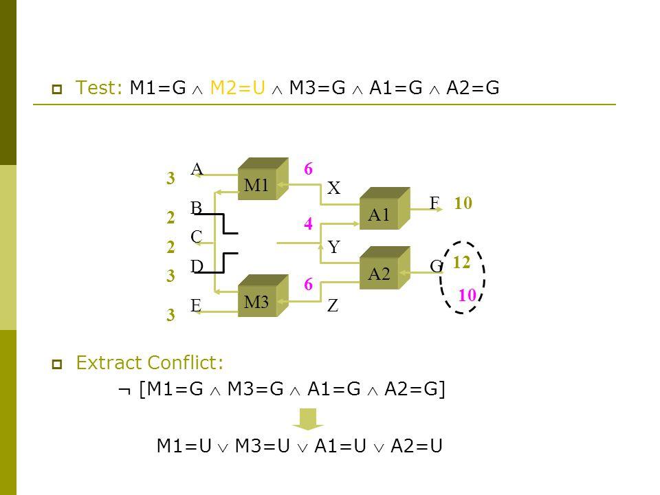 3 2 2 3 3 10 M1 M3 A2 A B C D E F G X Y Z 12 6 4 6 10  Test: M1=G  M2=U  M3=G  A1=G  A2=G A1  Extract Conflict: ¬ [M1=G  M3=G  A1=G  A2=G] M1=U  M3=U  A1=U  A2=U
