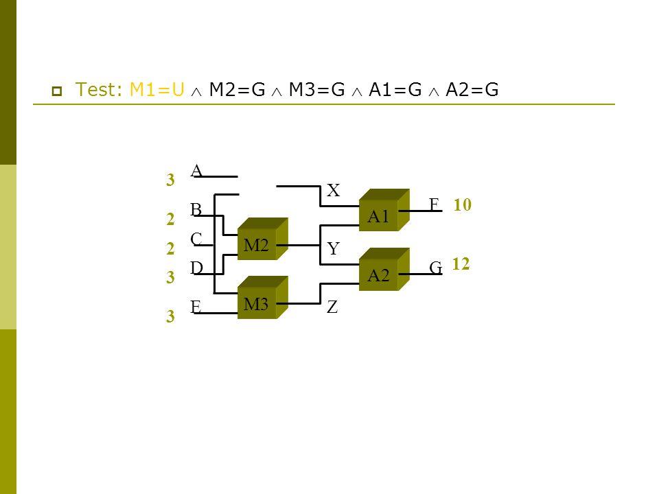  Test: M1=U  M2=G  M3=G  A1=G  A2=G 3 2 2 3 3 10 M2 M3 A1 A2 A B C D E F G X Y Z 12