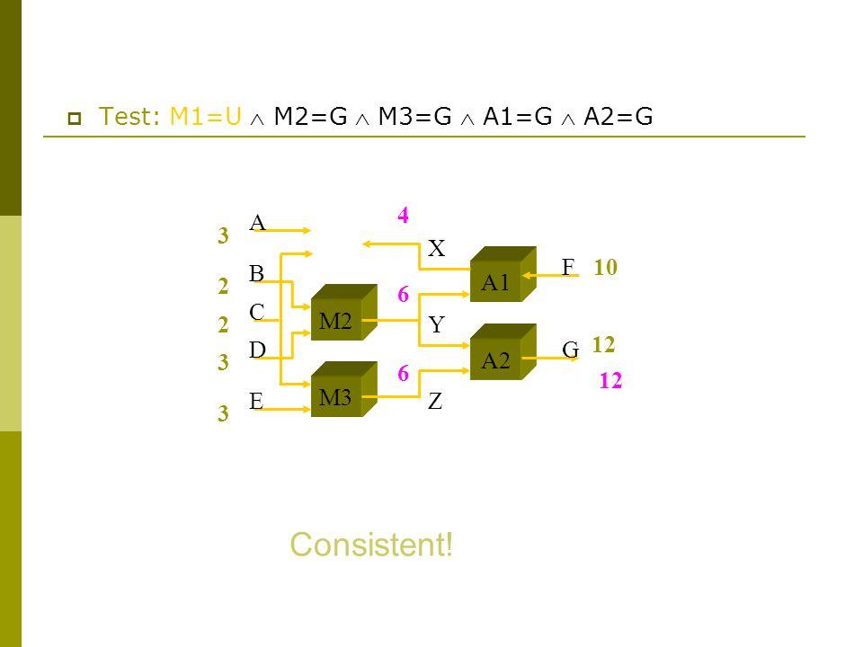  Test: M1=U  M2=G  M3=G  A1=G  A2=G 3 2 2 3 3 10 M2 M3 A1 A2 A B C D E F G X Y Z 12 6 6 4 Consistent!
