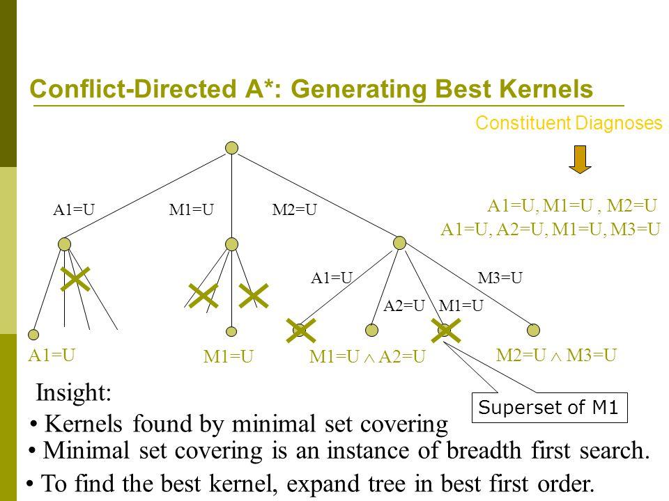 A2=UM1=U M3=UA1=U A1=U, A2=U, M1=U, M3=U A1=UM1=UM2=U A1=U M1=U M1=U  A2=U M2=U  M3=U Conflict-Directed A*: Generating Best Kernels A1=U, M1=U, M2=U Constituent Diagnoses Minimal set covering is an instance of breadth first search.