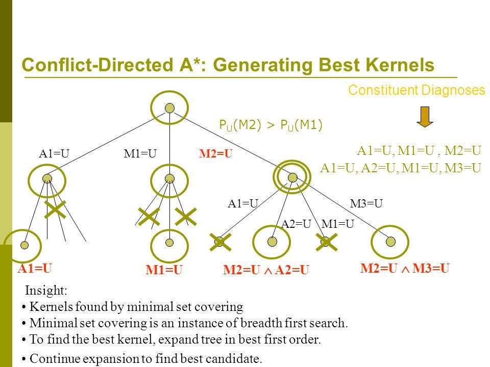 A1=U, A2=U, M1=U, M3=U A1=UM1=UM2=U A2=UM1=U M3=UA1=U M2=U  A2=U M2=U  M3=U M1=U Conflict-Directed A*: Generating Best Kernels A1=U, M1=U, M2=U Constituent Diagnoses A1=U Minimal set covering is an instance of breadth first search.