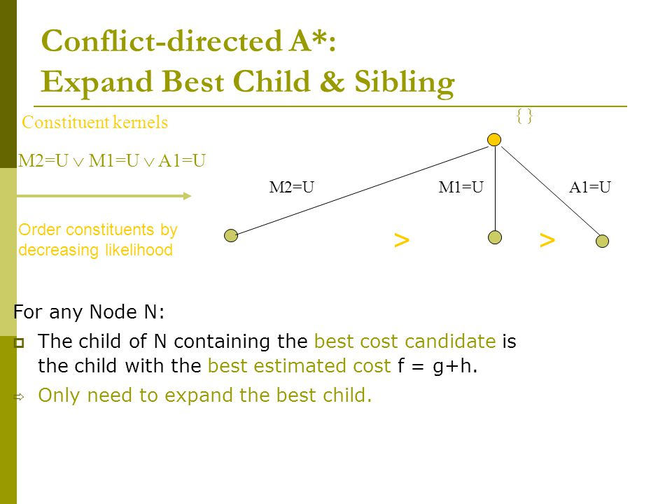 M2=UA1=UM1=U Order constituents by decreasing likelihood { } >> Conflict-directed A*: Expand Best Child & Sibling For any Node N:  The child of N con