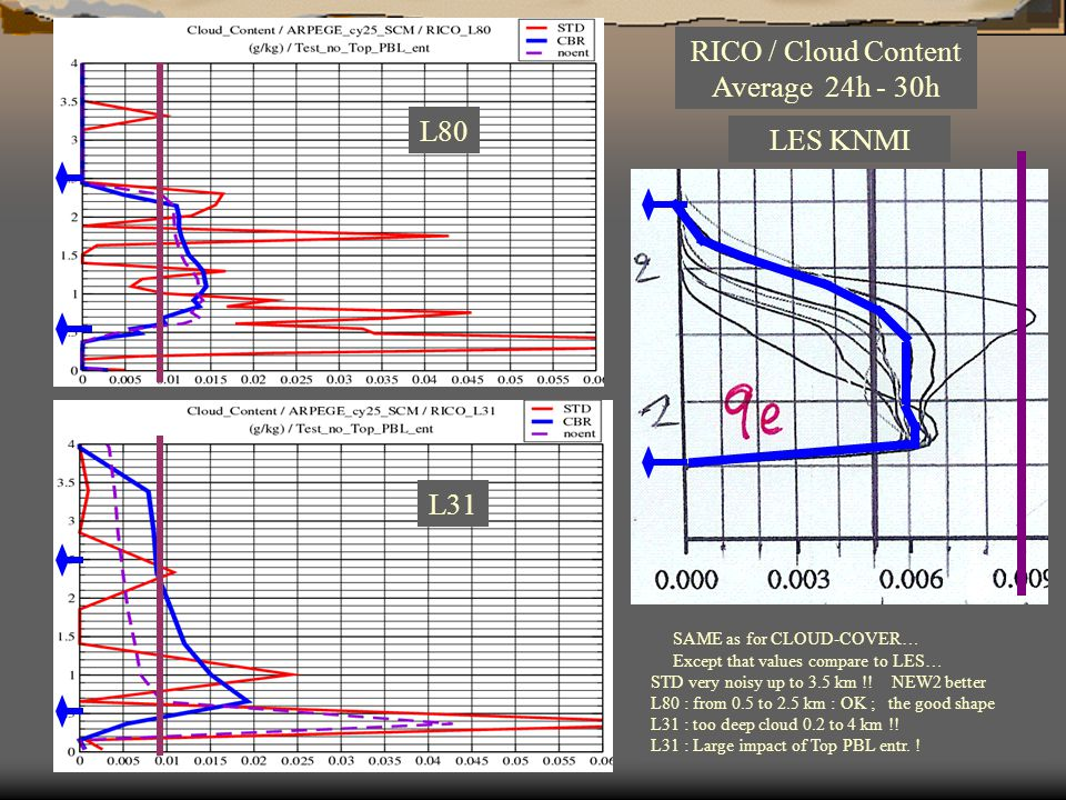 RICO / Cloud Content Average 24h - 30h L80 L31 LES KNMI SAME as for CLOUD-COVER… Except that values compare to LES… STD very noisy up to 3.5 km !.