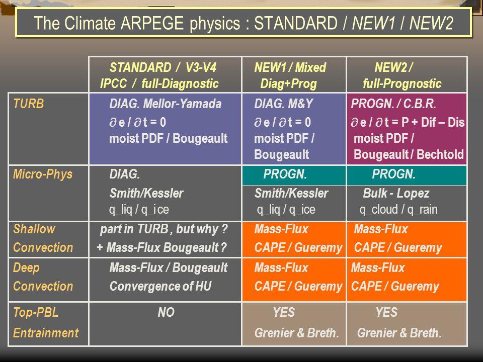 The Climate ARPEGE physics : STANDARD / NEW1 / NEW2 STANDARD / V3-V4NEW1 / Mixed NEW2 / IPCC / full-Diagnostic Diag+Prog full-Prognostic TURBDIAG.