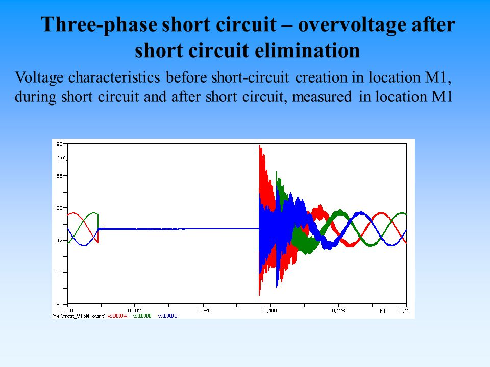 Three-phase short circuit – overvoltage after short circuit elimination Voltage characteristics before short-circuit creation in location M1, during short circuit and after short circuit, measured in location M1