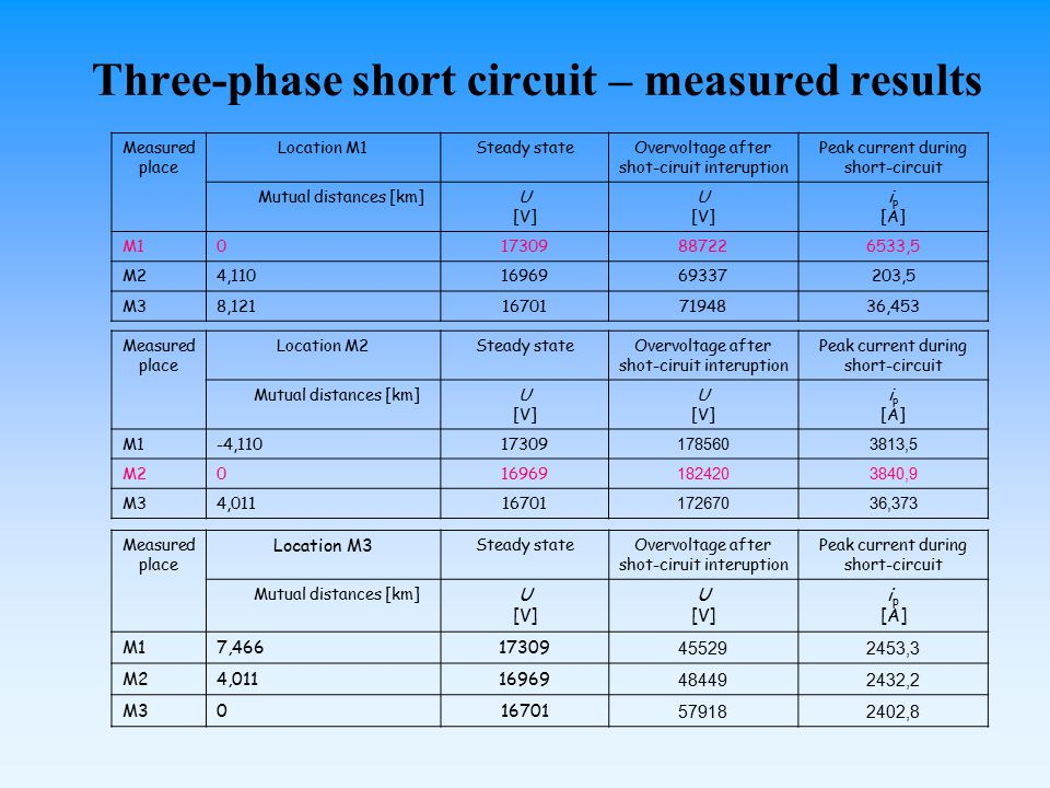 Three-phase short circuit – measured results Measured place Location M1Steady stateOvervoltage after shot-ciruit interuption Peak current during short-circuit Mutual distances [km]U [V] U [V] i p [A] M1017309887226533,5 M24,1101696969337203,5 M38,121167017194836,453 Measured place Location M2Steady stateOvervoltage after shot-ciruit interuption Peak current during short-circuit Mutual distances [km]U [V] U [V] i p [A] M1-4,11017309 1785603813,5 M2016969 1824203840,9 M34,01116701 17267036,373 Measured place Location M3 Steady stateOvervoltage after shot-ciruit interuption Peak current during short-circuit Mutual distances [km] U [V] U [V] i p [A] M17,46617309 455292453,3 M24,01116969 484492432,2 M3016701 579182402,8