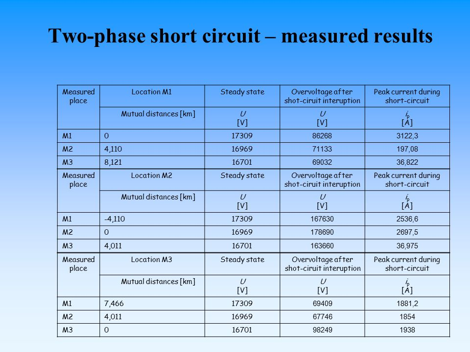 Two-phase short circuit – measured results Measured place Location M1Steady stateOvervoltage after shot-ciruit interuption Peak current during short-circuit Mutual distances [km]U [V] U [V] i p [A] M1017309 862683122,3 M24,11016969 71133197,08 M38,12116701 6903236,822 Measured place Location M2Steady stateOvervoltage after shot-ciruit interuption Peak current during short-circuit Mutual distances [km]U [V] U [V] i p [A] M1-4,11017309 1676302536,6 M2016969 1786902697,5 M34,01116701 16366036,975 Measured place Location M3Steady stateOvervoltage after shot-ciruit interuption Peak current during short-circuit Mutual distances [km]U [V] U [V] i p [A] M17,46617309 694091881,2 M24,01116969 677461854 M3016701 982491938