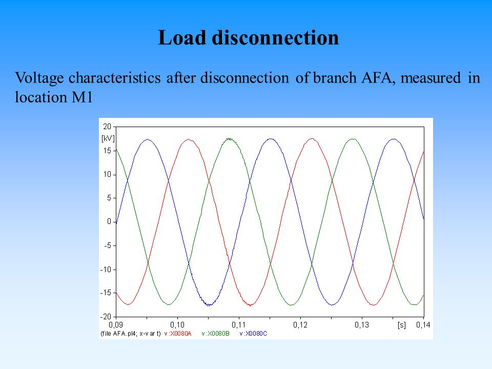 Load disconnection Voltage characteristics after disconnection of branch AFA, measured in location M1