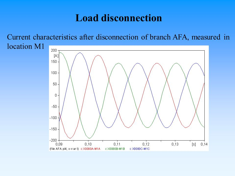 Current characteristics after disconnection of branch AFA, measured in location M1 Load disconnection