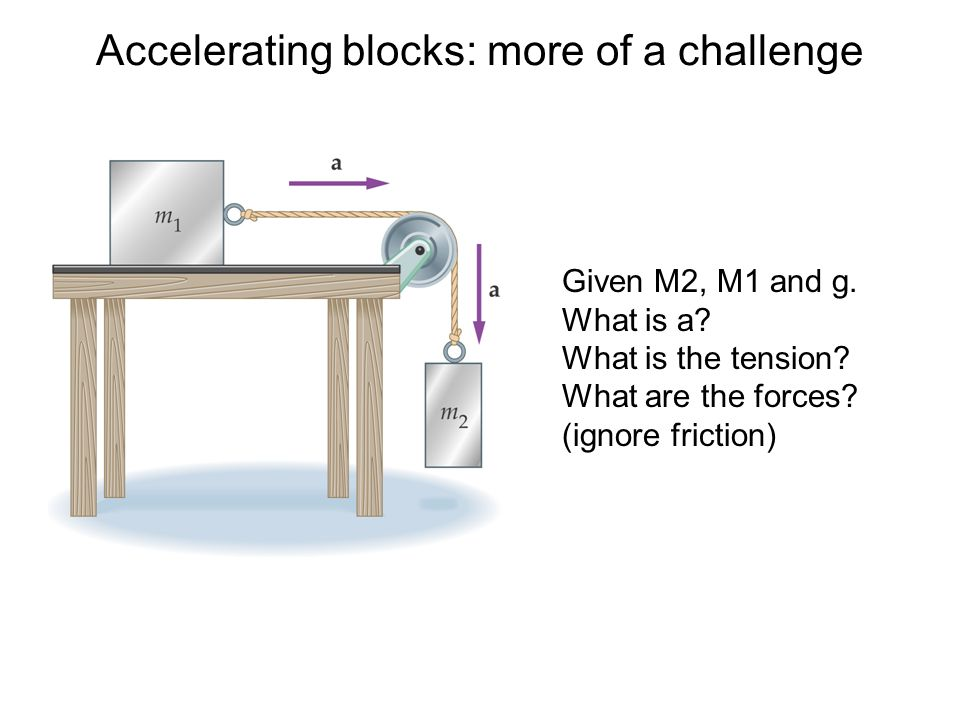 Accelerating blocks: more of a challenge Given M2, M1 and g.