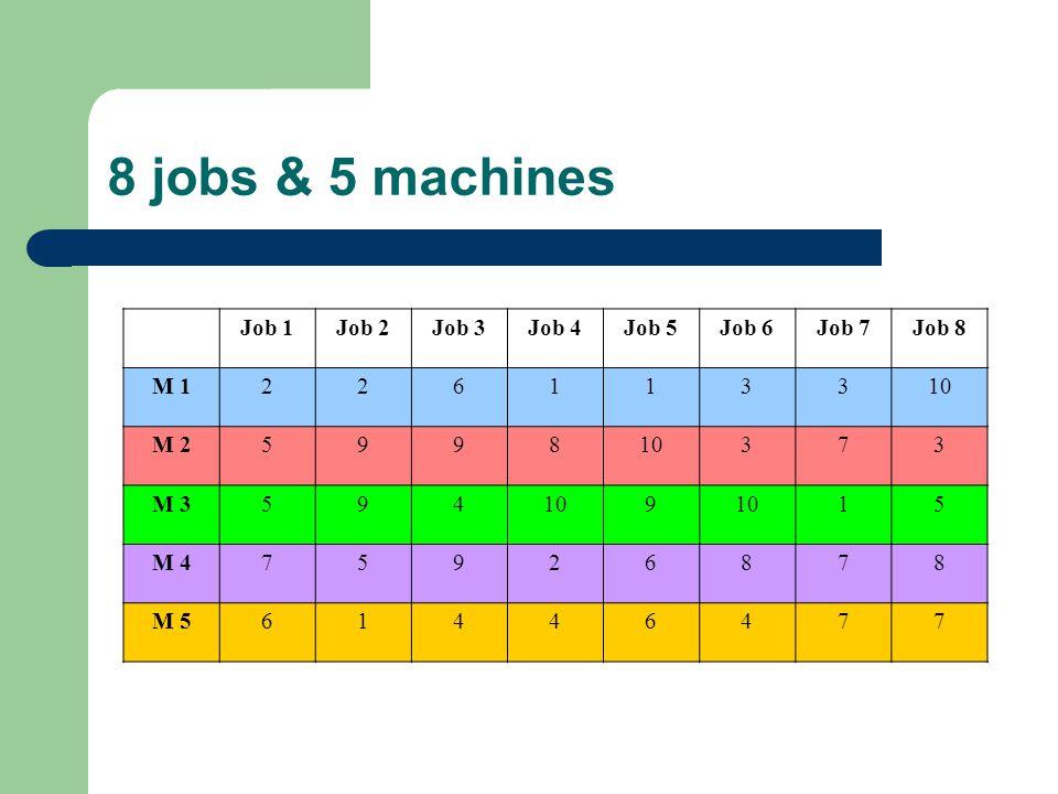 8 jobs & 5 machines Job 1Job 2Job 3Job 4Job 5Job 6Job 7Job 8 M 1226113310 M 2599810373 M 3594109 15 M 475926878 M 561446477