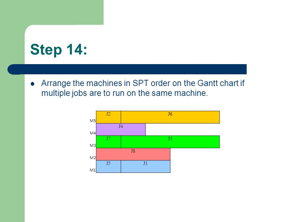 Step 14: Arrange the machines in SPT order on the Gantt chart if multiple jobs are to run on the same machine.