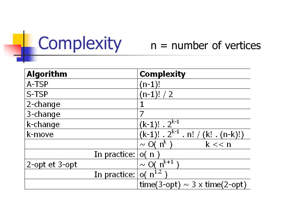 Complexity n = number of vertices
