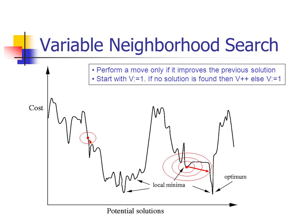 Variable Neighborhood Search Perform a move only if it improves the previous solution Start with V:=1.