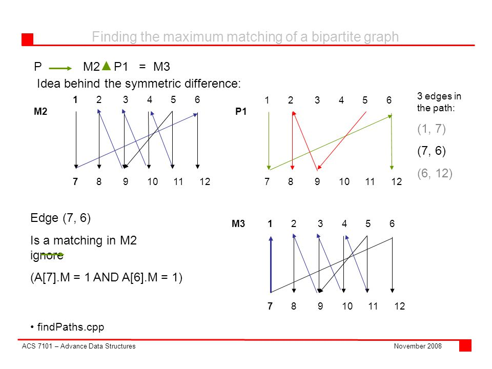 ACS 7101 – Advance Data Structures Finding the maximum matching of a bipartite graph November 2008 PM2 P1 = M3 findPaths.cpp Idea behind the symmetric difference: M2P1 Edge (7, 6)‏ Is a matching in M2 ignore (A[7].M = 1 AND A[6].M = 1)‏ edges in the path: (1, 7)‏ (7, 6)‏ (6, 12)‏ M3