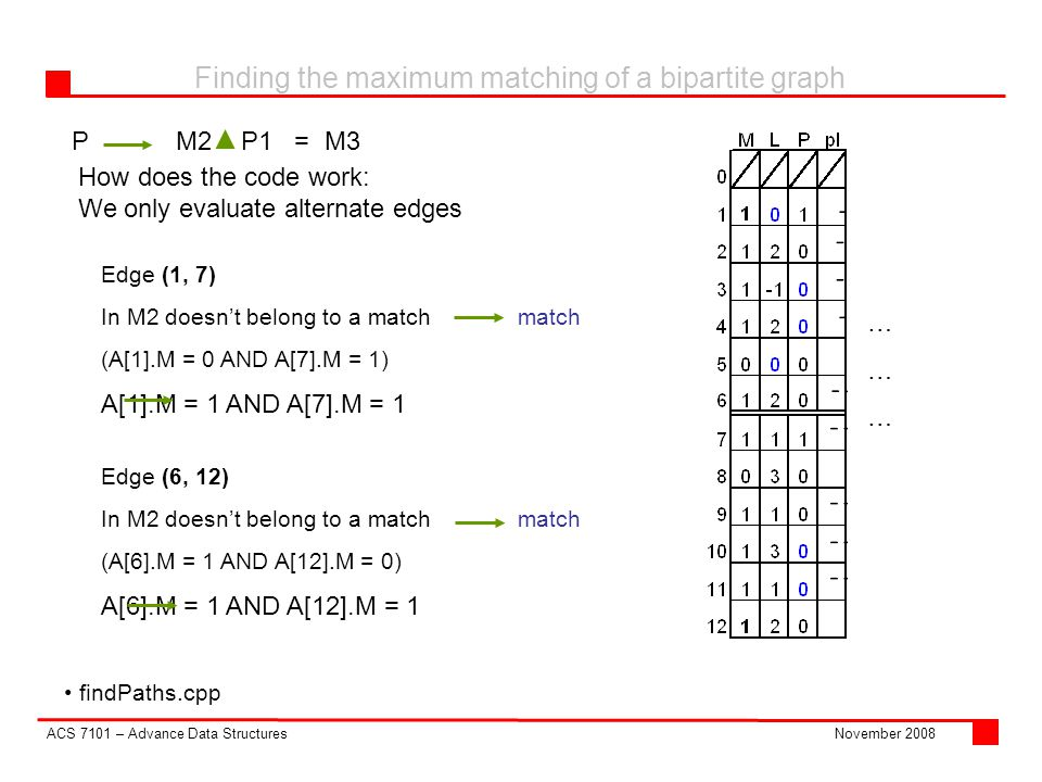 ACS 7101 – Advance Data Structures Finding the maximum matching of a bipartite graph November 2008 PM2 P1 = M3 findPaths.cpp How does the code work: We only evaluate alternate edges Edge (6, 12)‏ In M2 doesn't belong to a match match (A[6].M = 1 AND A[12].M = 0)‏ A[6].M = 1 AND A[12].M = 1 Edge (1, 7)‏ In M2 doesn't belong to a match match (A[1].M = 0 AND A[7].M = 1) A[1].M = 1 AND A[7].M = 1 ………………