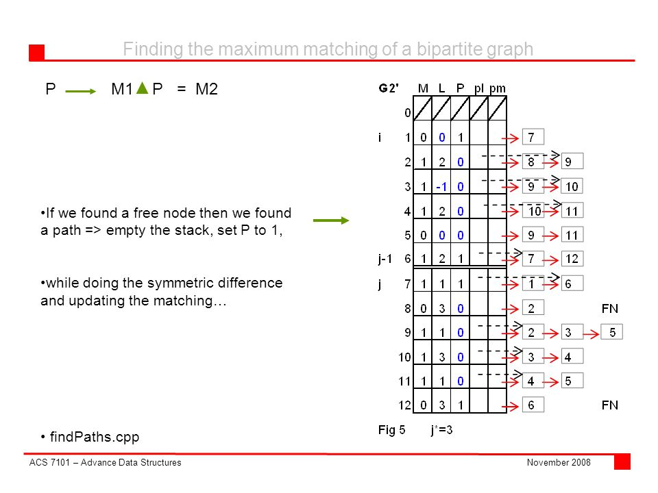 ACS 7101 – Advance Data Structures Finding the maximum matching of a bipartite graph November 2008 PM1 P = M2 findPaths.cpp If we found a free node then we found a path => empty the stack, set P to 1, while doing the symmetric difference and updating the matching…