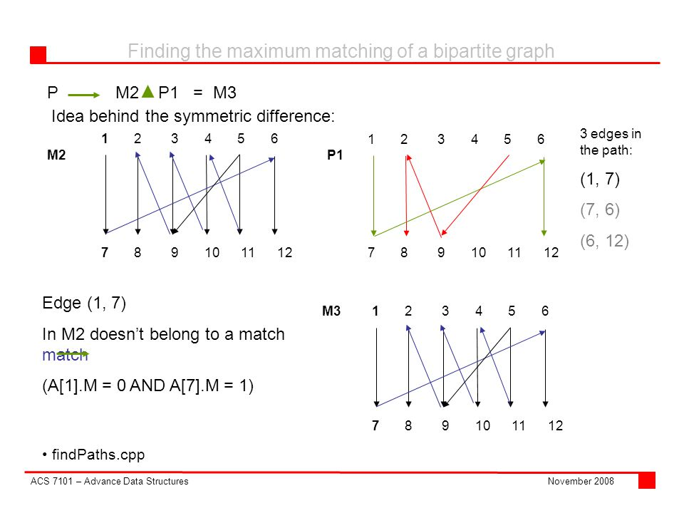 ACS 7101 – Advance Data Structures Finding the maximum matching of a bipartite graph November 2008 PM2 P1 = M3 findPaths.cpp Idea behind the symmetric difference: M2P1 Edge (1, 7)‏ In M2 doesn't belong to a match match (A[1].M = 0 AND A[7].M = 1)‏ M3 3 edges in the path: (1, 7)‏ (7, 6)‏ (6, 12)‏