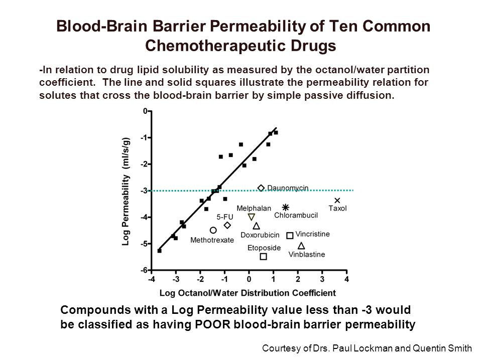 Blood-Brain Barrier Permeability of Ten Common Chemotherapeutic Drugs Compounds with a Log Permeability value less than -3 would be classified as havi
