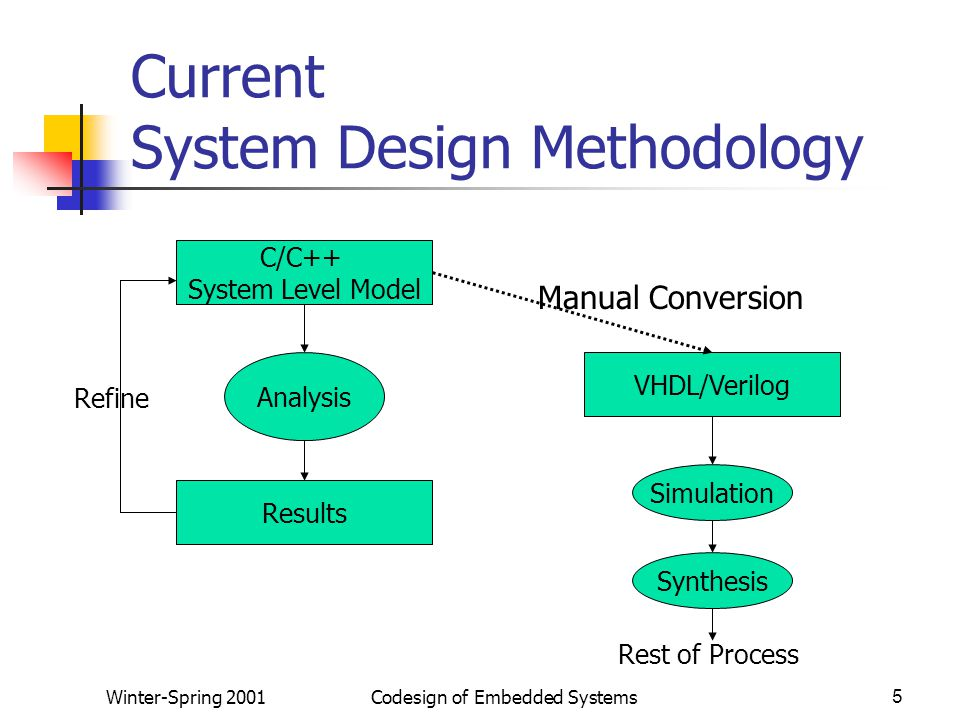 Winter-Spring 2001Codesign of Embedded Systems5 Current System Design Methodology C/C++ System Level Model Analysis Results Refine VHDL/Verilog Manual Conversion Simulation Synthesis Rest of Process