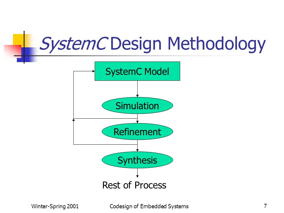 Winter-Spring 2001Codesign of Embedded Systems7 SystemC Design Methodology SystemC Model Simulation Refinement Synthesis Rest of Process