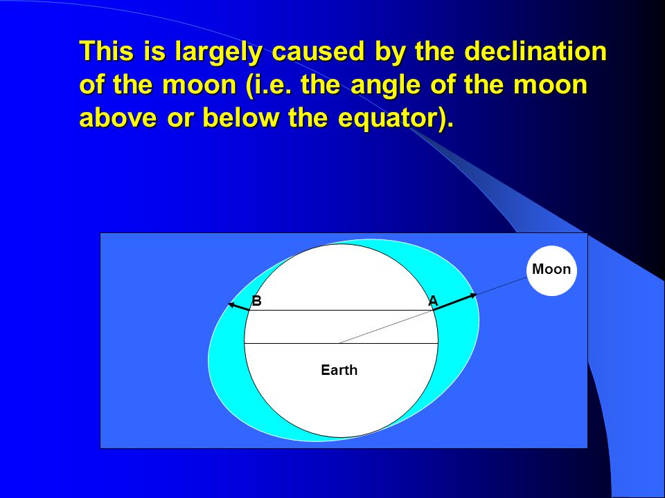 This is largely caused by the declination of the moon (i.e.