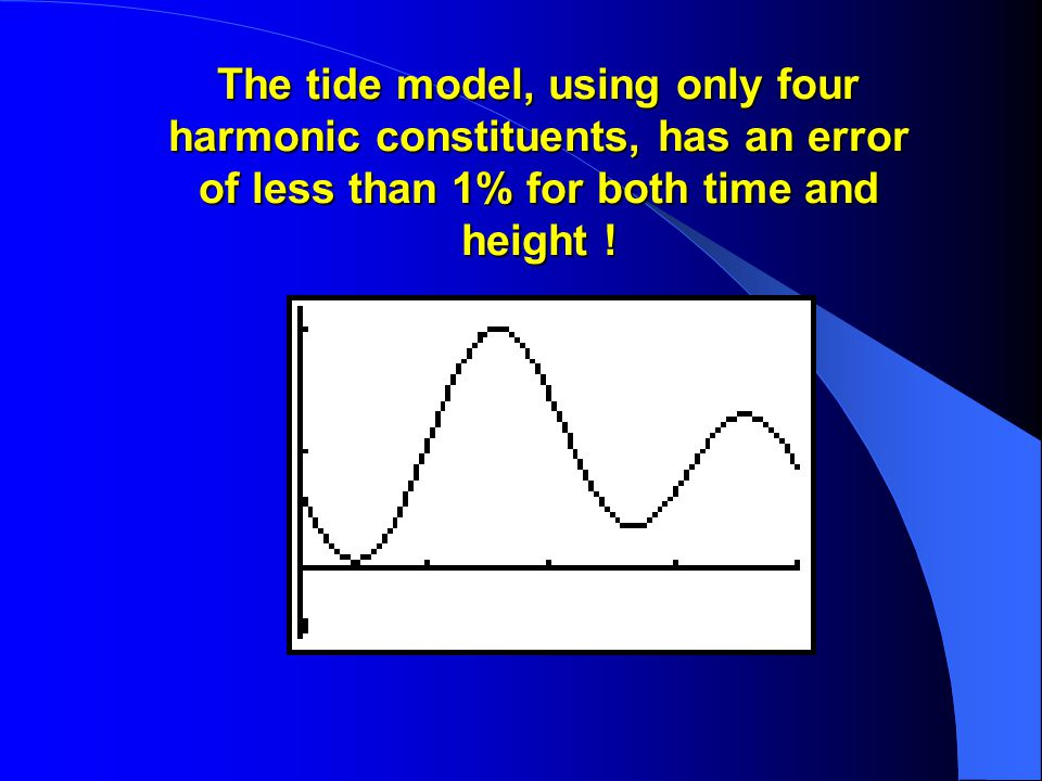 The tide model, using only four harmonic constituents, has an error of less than 1% for both time and height !