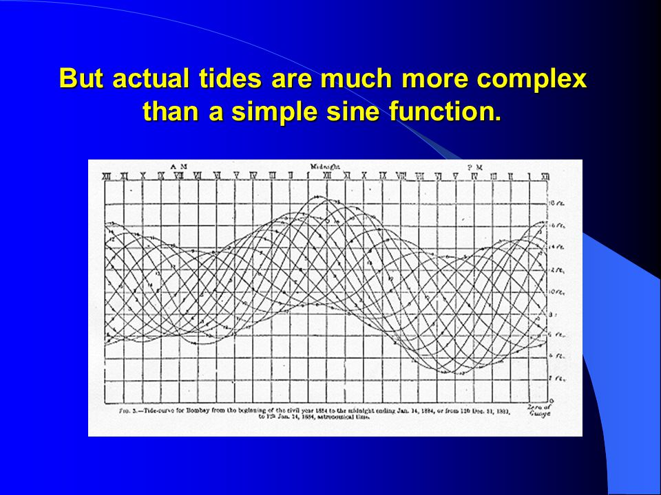But actual tides are much more complex than a simple sine function.