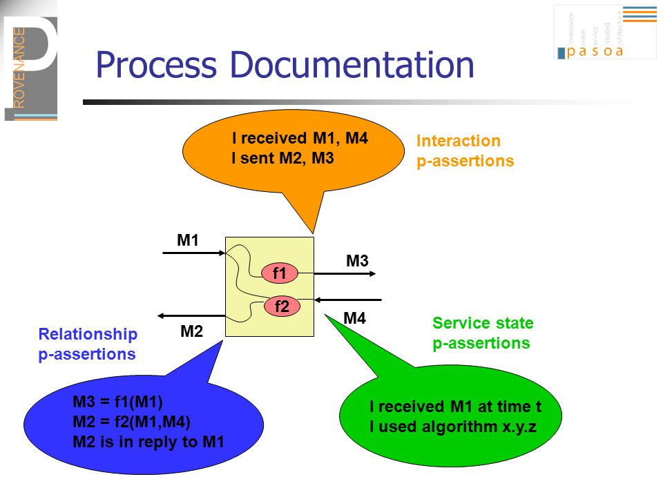 Process Documentation M1 M2 M3 M4 f1 f2 M3 = f1(M1) M2 = f2(M1,M4) M2 is in reply to M1 I received M1, M4 I sent M2, M3 Interaction p-assertions Relationship p-assertions Service state p-assertions I received M1 at time t I used algorithm x.y.z