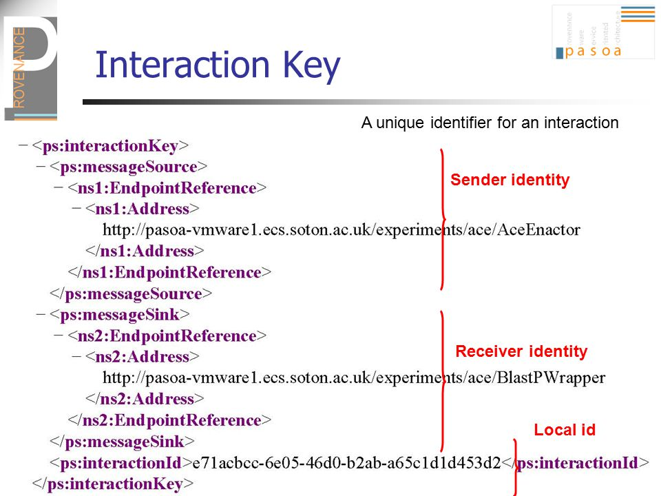 Interaction Key A unique identifier for an interaction Sender identity Receiver identity Local id