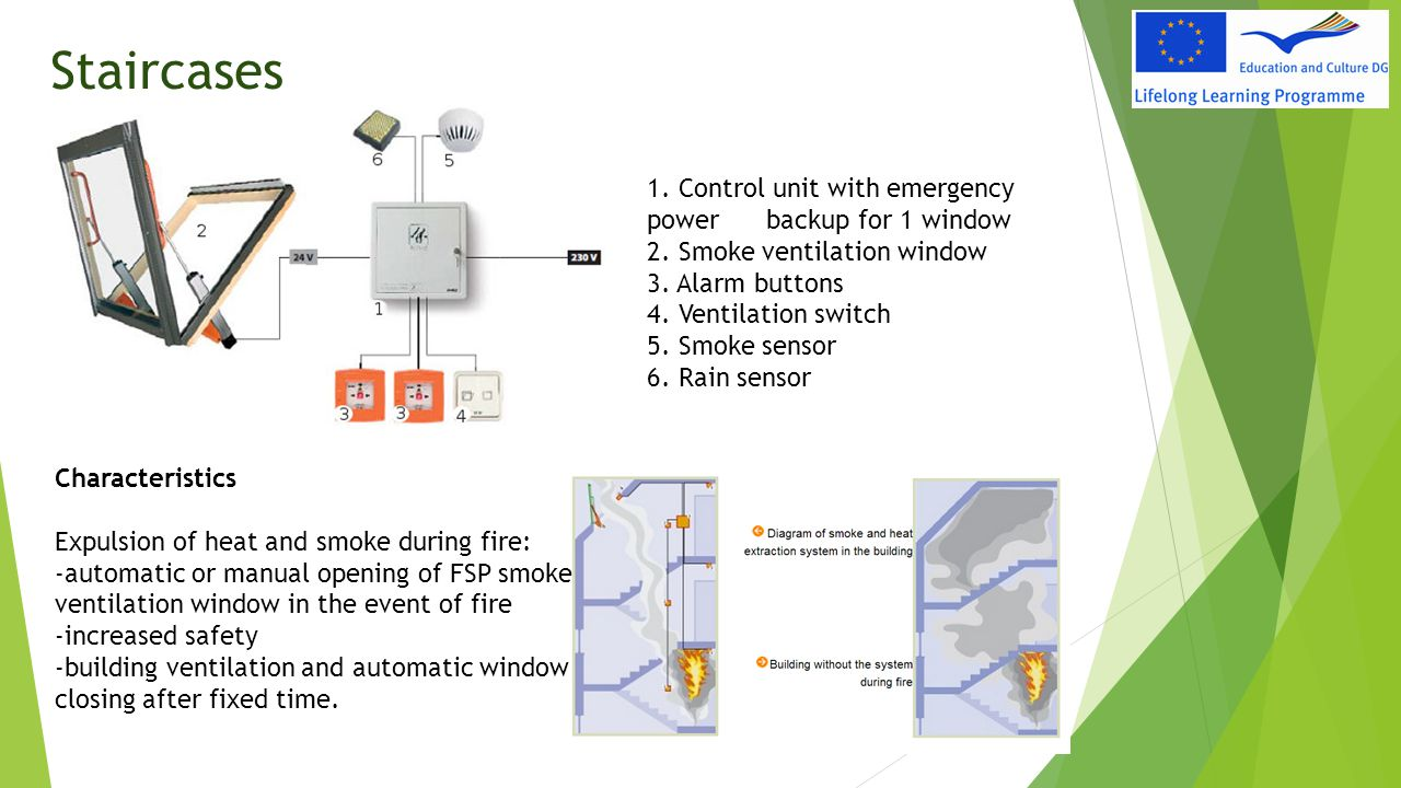 Staircases 1. Control unit with emergency power backup for 1 window 2. Smoke ventilation window 3. Alarm buttons 4. Ventilation switch 5. Smoke sensor