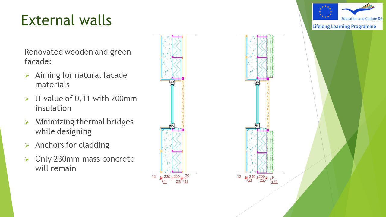 External walls Renovated wooden and green facade:  Aiming for natural facade materials  U-value of 0,11 with 200mm insulation  Minimizing thermal b