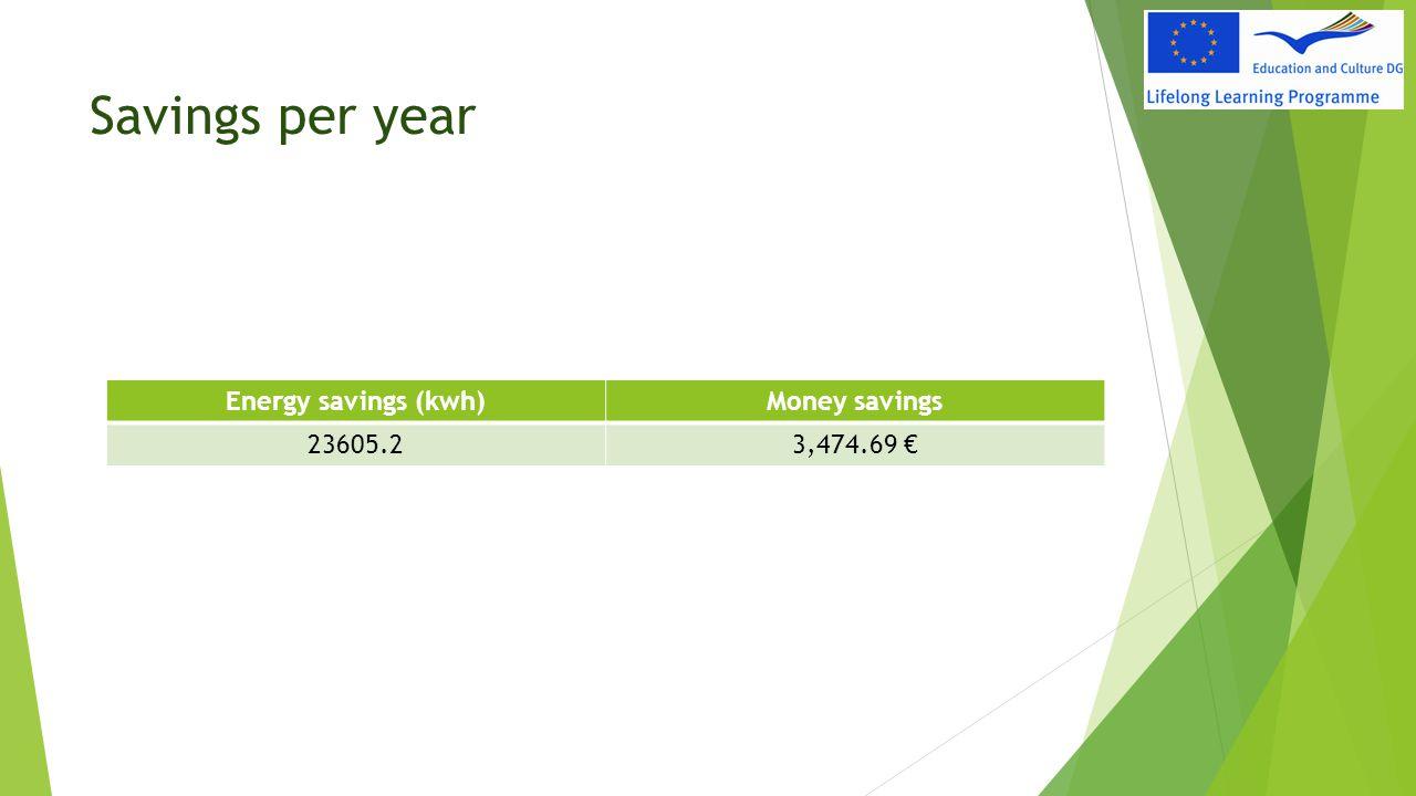 Savings per year Energy savings (kwh)Money savings 23605.23,474.69 €