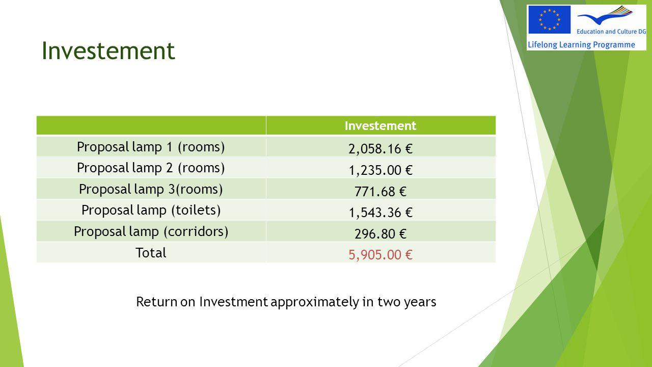 Investement Proposal lamp 1 (rooms) 2,058.16 € Proposal lamp 2 (rooms) 1,235.00 € Proposal lamp 3(rooms) 771.68 € Proposal lamp (toilets) 1,543.36 € P